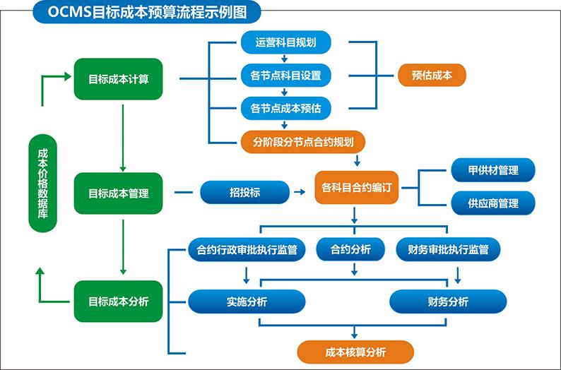 知己RMS-OCMS系统为房地产企业用户建立价格库与标准成本科目体系,并依此为依据对企业项目运营进行全周期成本管控。OCMS系统从始至终贯穿项目运营全流程,并在其中加入合理的系统逻辑闸口以及人为审批干预程序,从而大幅度加强项目进度中各节点业务的可操作性。 特点 成本预估:为目标成本制定提供依据,保证目标成本科学可用。 目标成本:根据成本预估设置项目各个开发节点所需成本费用上限,保证企业资源高效率利用。 合约管控:将目标成本中所列节点费用按企业运营计划细分为若干合约(合同),并根据目标成本预算与企业
